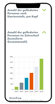 Stiftung Charite Faces Diagramme Mobile